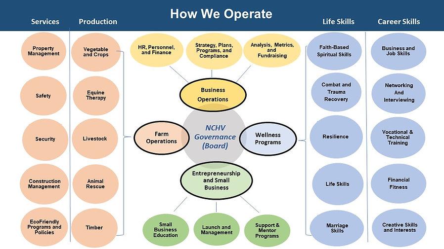 How-We-Operate-rev.jpg