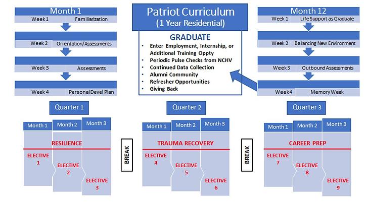 Patriot Curriculum.png