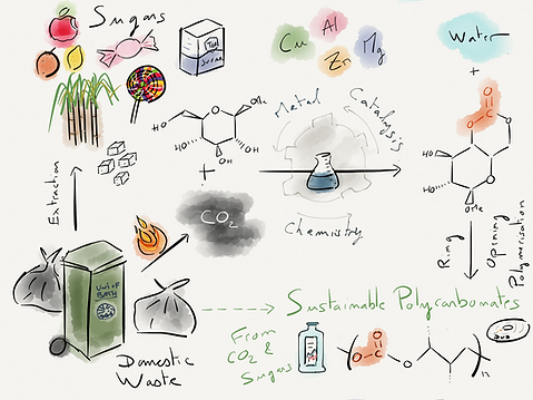 Buchard Group Sustainable Polymer Research