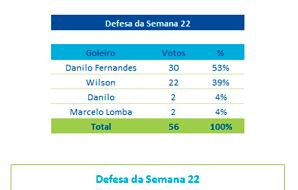 Danilo Fernandes vence Defesa da Semana 22
