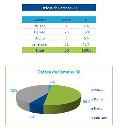 Defesa_Semana_30