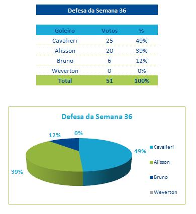 Defesa da Semana 36