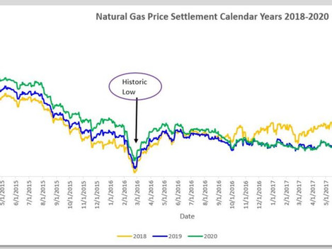 Natural Gas Prices Fall Despite Cold Snap