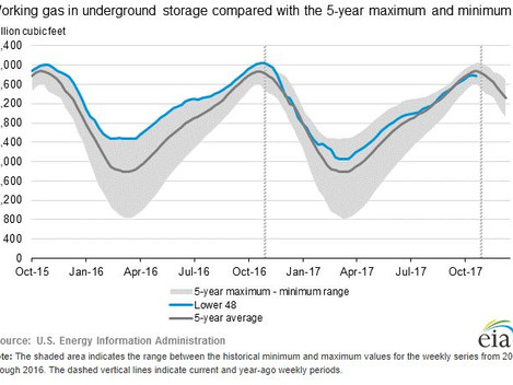 North American Snowpack Fuels Energy Speculation