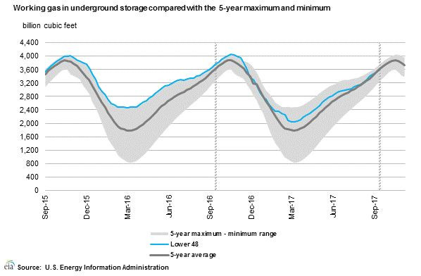 Natural Gas Storage -4.1% below last yr and -.2% against the 5 yr Avg