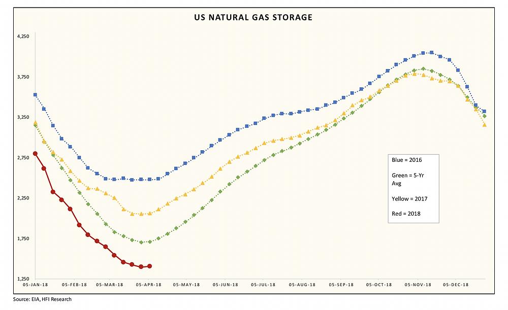 Source: EIA - HFIR Energy