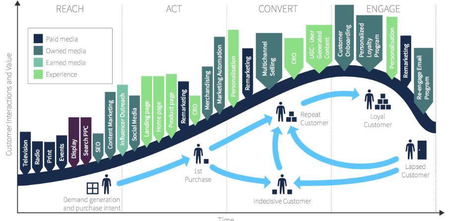 Understand Your Customer Lifecycle