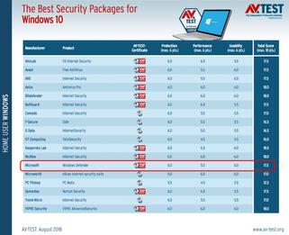Antivírus Windows Defender se destaca em novos testes do AV-TEST