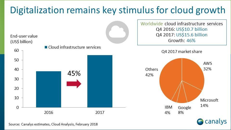 AWS   Cloud   Microsoft   Notícias de TI   Globalmask