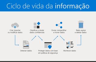 Prepare-se para a Lei Geral de Proteção de Dados