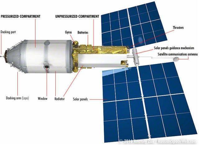 Estação Espacial | Notícias de ti | Globalmask Soluções em TI