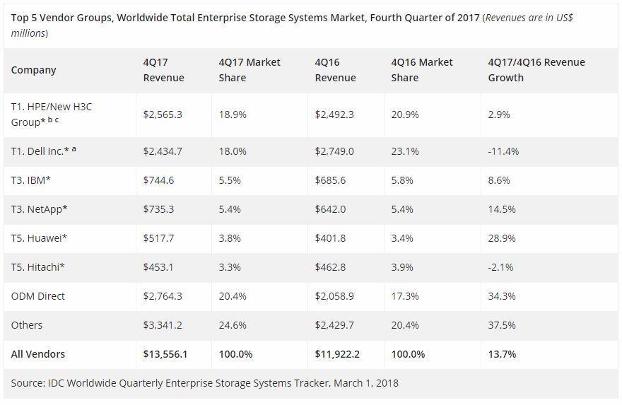Storage   Armazenamento Corporativo   Notícias de TI   Globalmask Soluções em TI