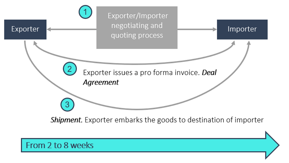 Flowchart showing examination of the fruit, fishery and dairy exportation industries