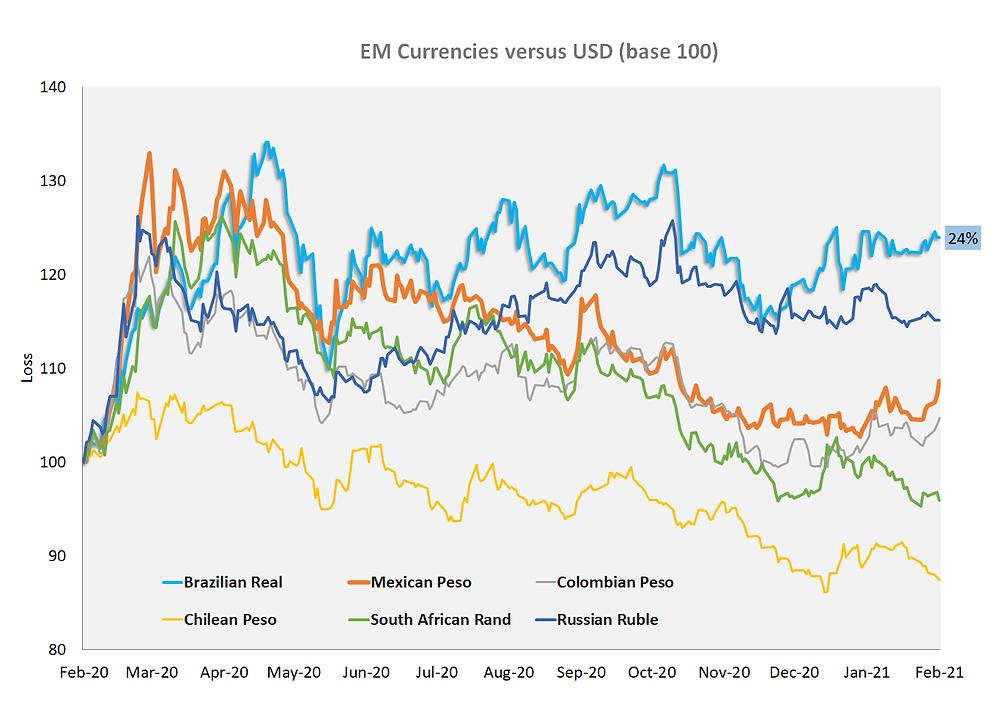 EM currency fluctuation vs USD