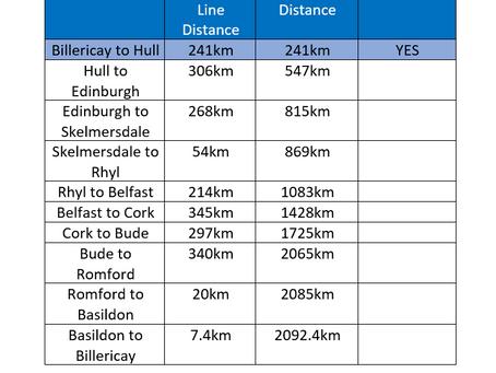 2,092.4km Static Cycle Ride in Aid of UK & Irish Foodbanks