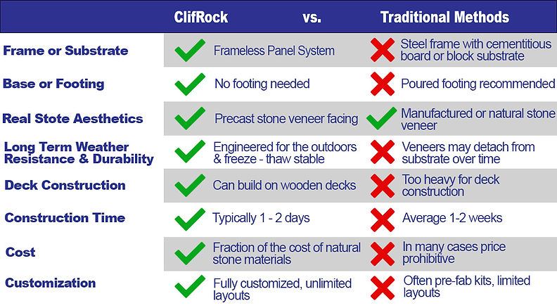 Clifrock vs Traditional.jpg