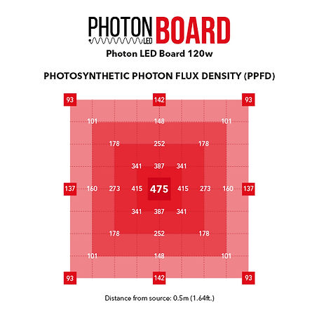 PhotonLED_Board_120_PPFD_GrowLight.jpg