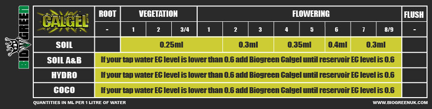 Calgel_Feed Chart_Soil_Hydro_Coco_Biogre