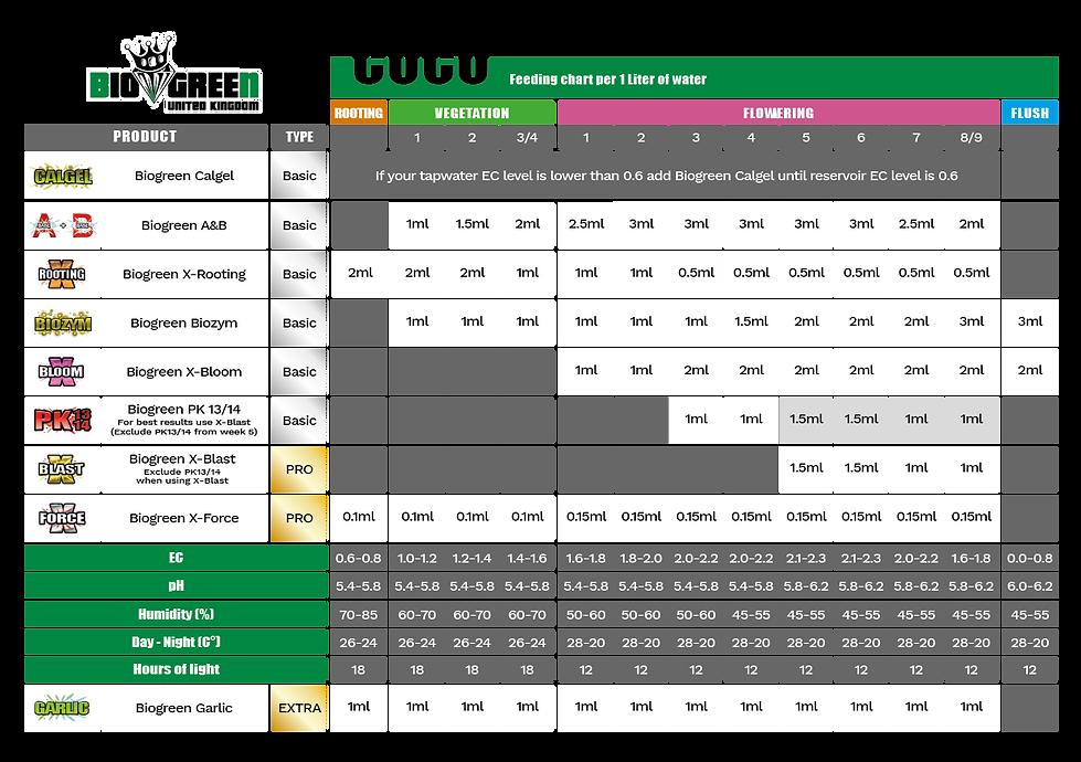 Biogreen_UK_Nutrients_Coco_FeedingChart.