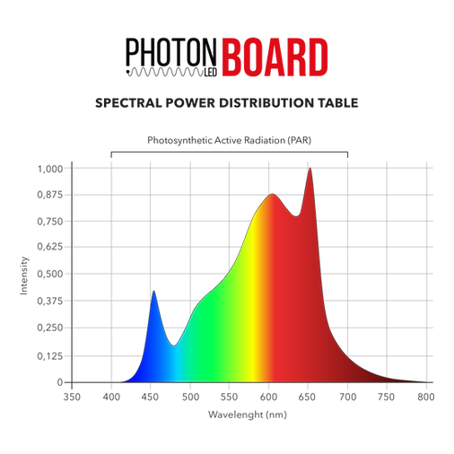 PhotonLED_Board_120_Spectrum_GrowLight.p