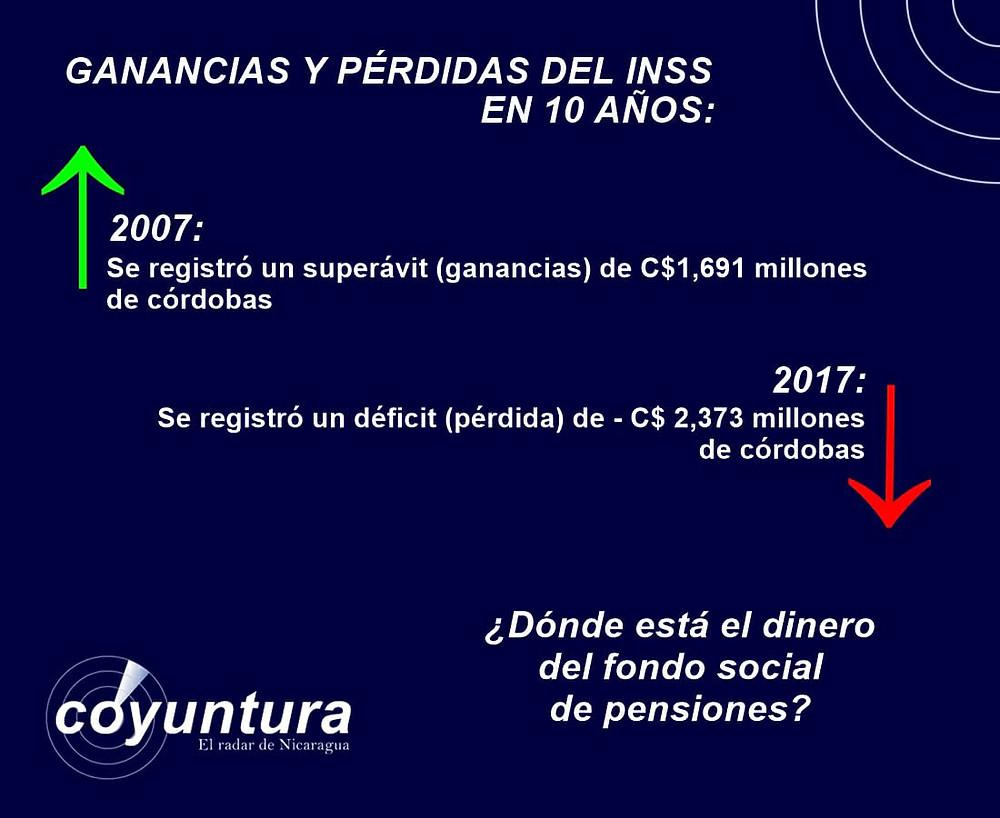 Ganancias y pérdidas del INSS en 10 años