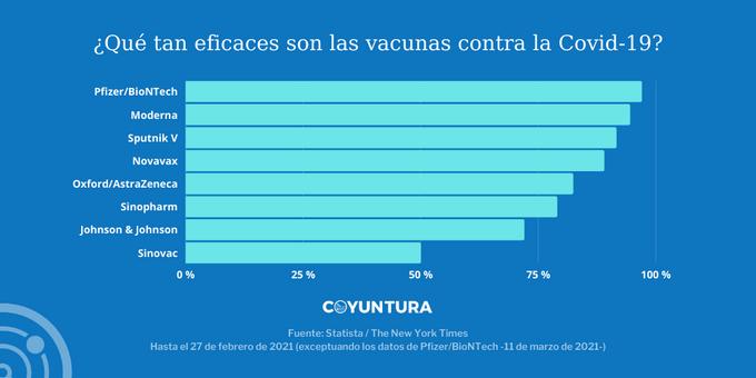 ¿Qué tan eficaces son las vacunas contra la Covid-19?