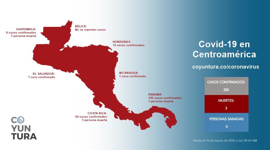 En Centroamérica se han confirmado 200 casos, hay 3 personas muertas y ninguna sanada por el Covid-19 - Coyuntura