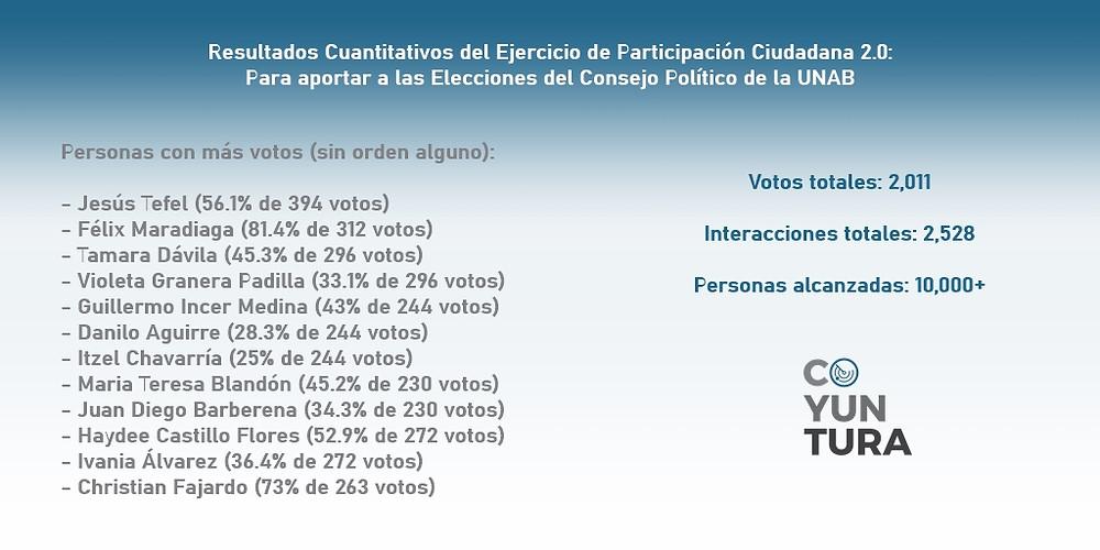 El Ejercicio de Participación Ciudadana 2.0 de Coyuntura se realizó por medio de la red social digital Twitter, con un total de 2,011 votos