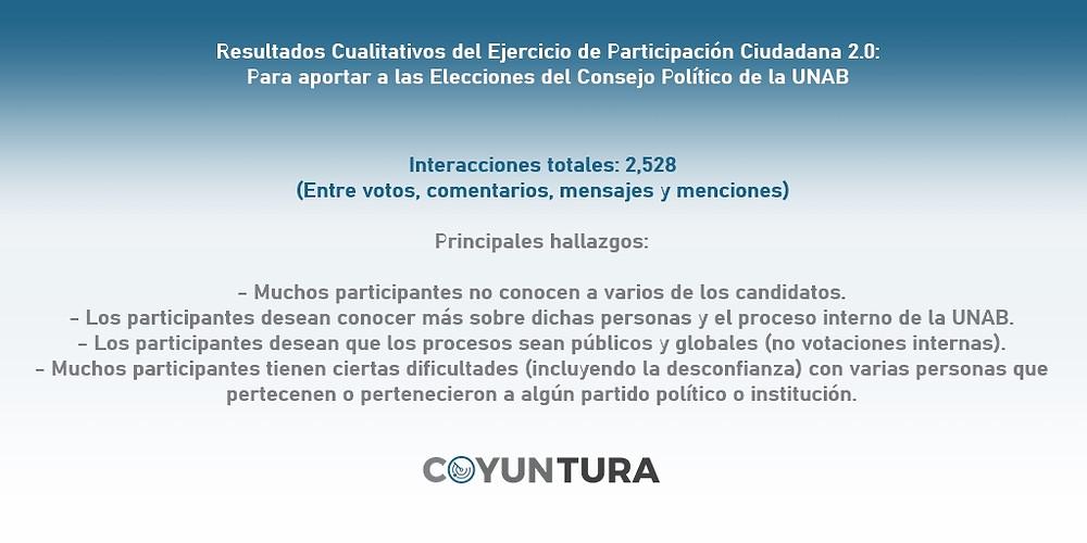 El Ejercicio de Participación Ciudadana 2.0 de Coyuntura también obtuvo algunos datos cualitativos, entre los cuales destaca el hecho de que muchos de los participantes de dicha encuesta no conocen a varios de los candidatos