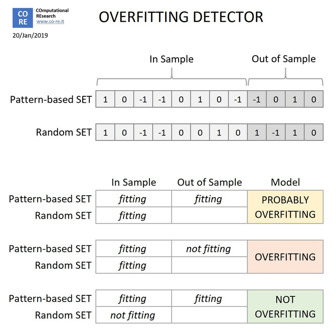 A simple, empirical method to detect overfitting in a Machine Learning model