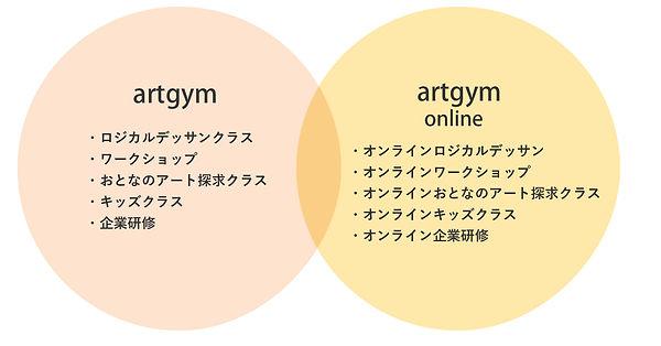 artgymクラスの種類