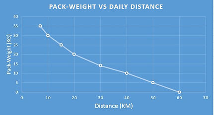 Graph Hiking: Pack Weight Versus Daily Distance