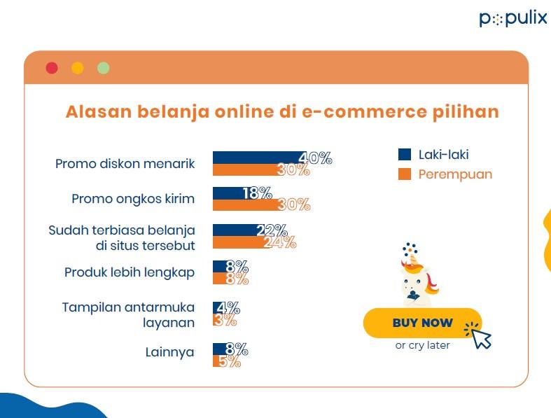 survei populix motivasi konsumen dalam belanja online