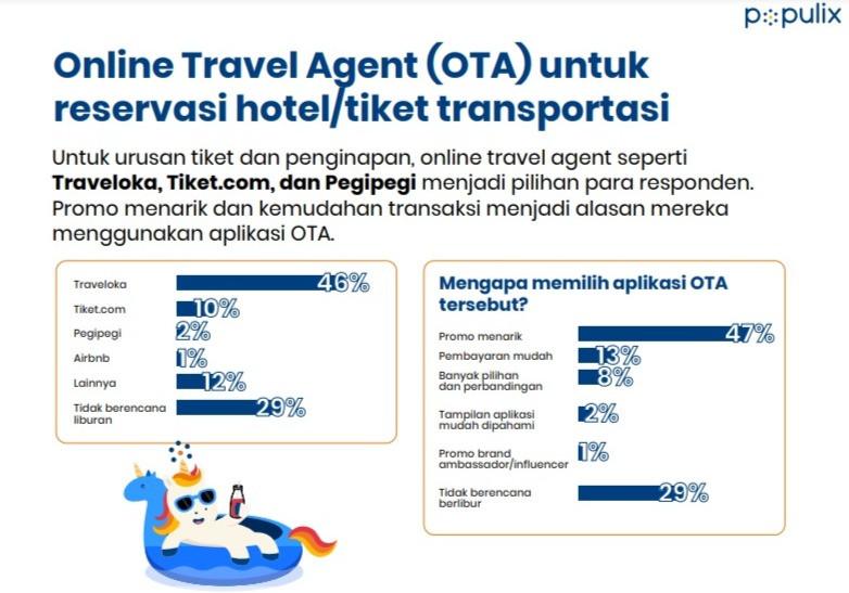 survei populix aplikasi online travel agent (OTA) pilihan konsumen untuk berlibur