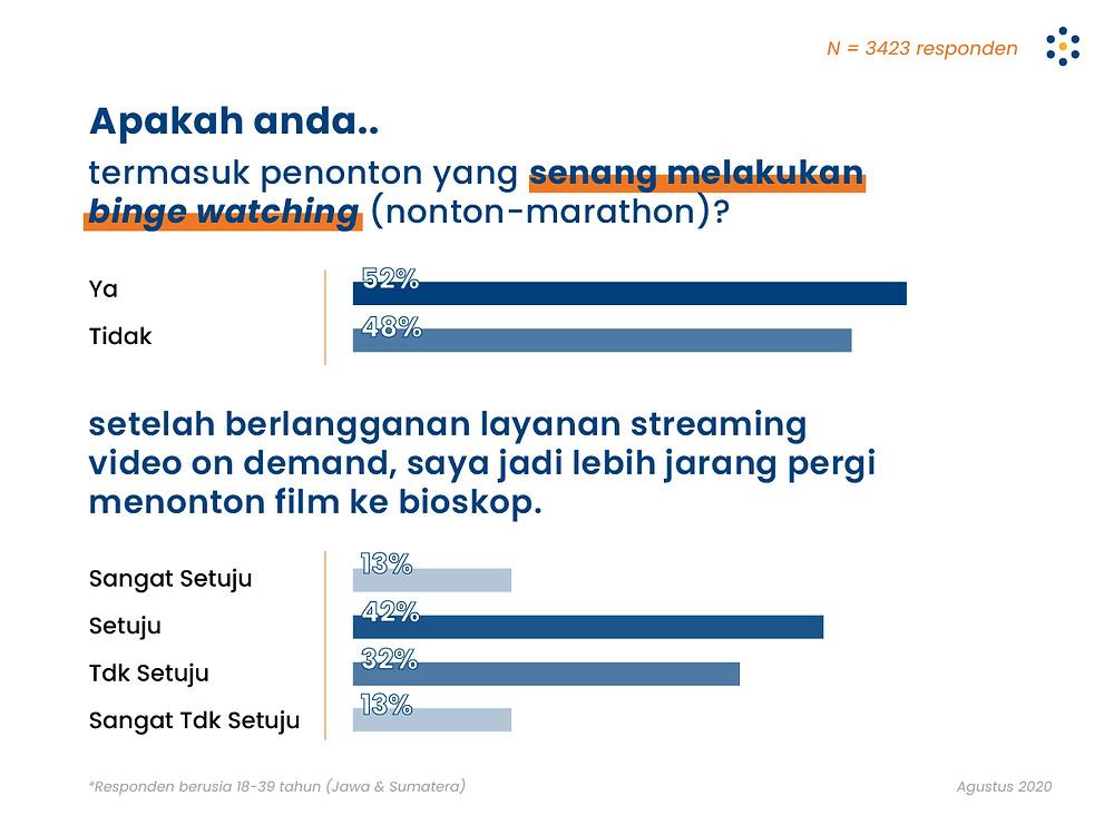 video on demand, riset populix, habit konsumen, streaming video