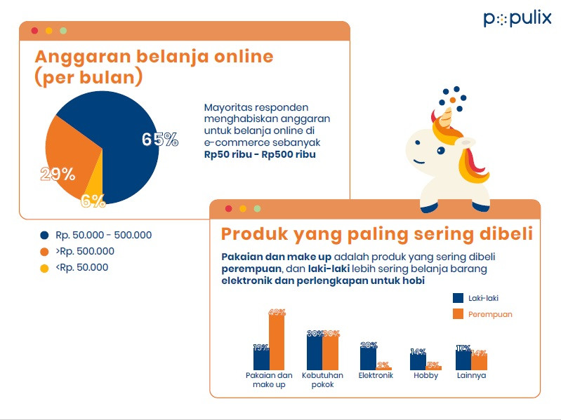 survei populix, kebiasaan konsumen dalam belanja online e-commerce