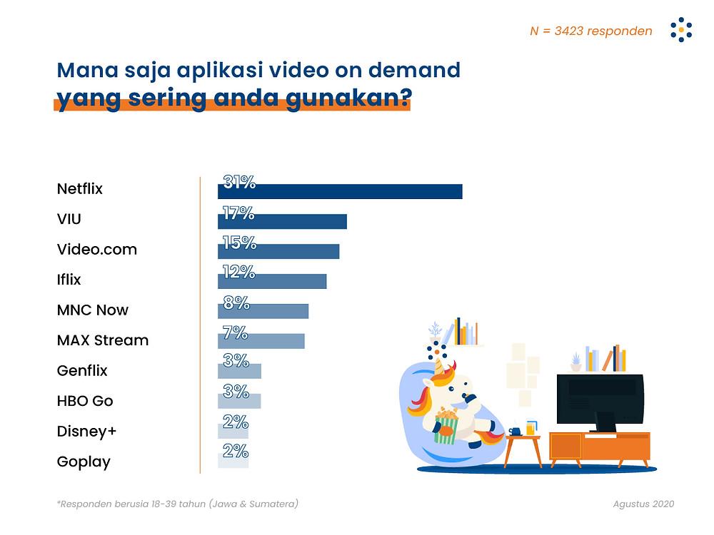 tren video on demand, riset populix, habit konsumen, streaming video