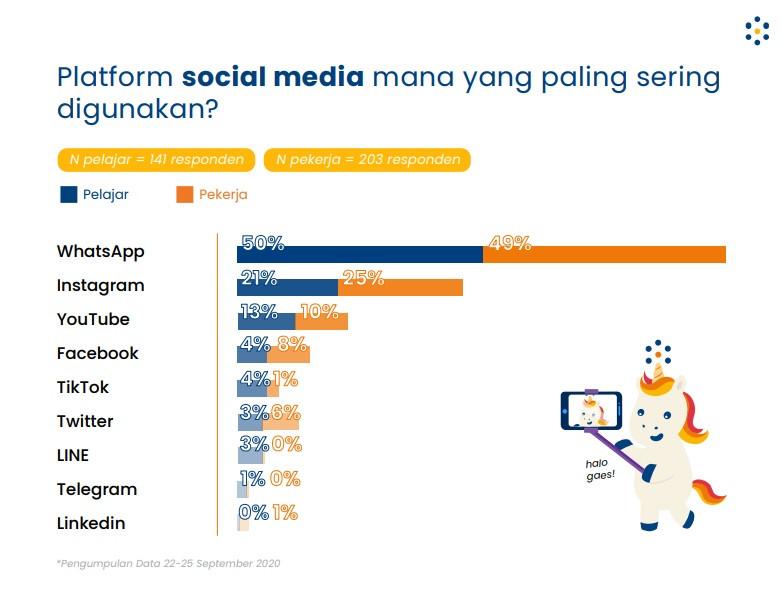 survei Populix media sosial paling populer di kalangan pelajar