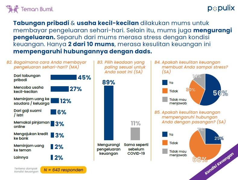 survei populix dampak pandemi terhadap ibu rumah tangga