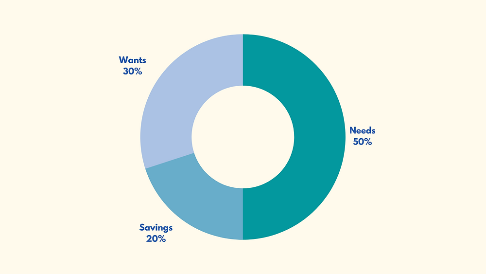 50/20/30 Elizabeth Warren,  metode atur keuangan