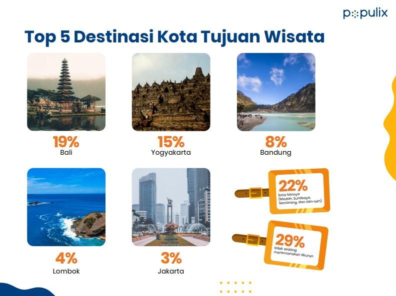 survei populix destinasi wisata incaran pilihan masyarakat Indonesia pada momen liburan