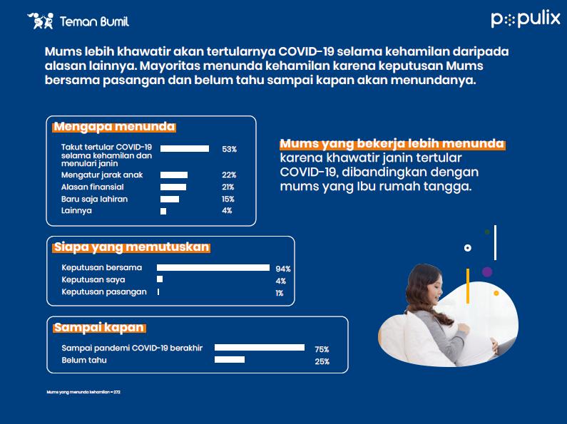 riset, survei. data, angka kehamilan, pandemi covid-19