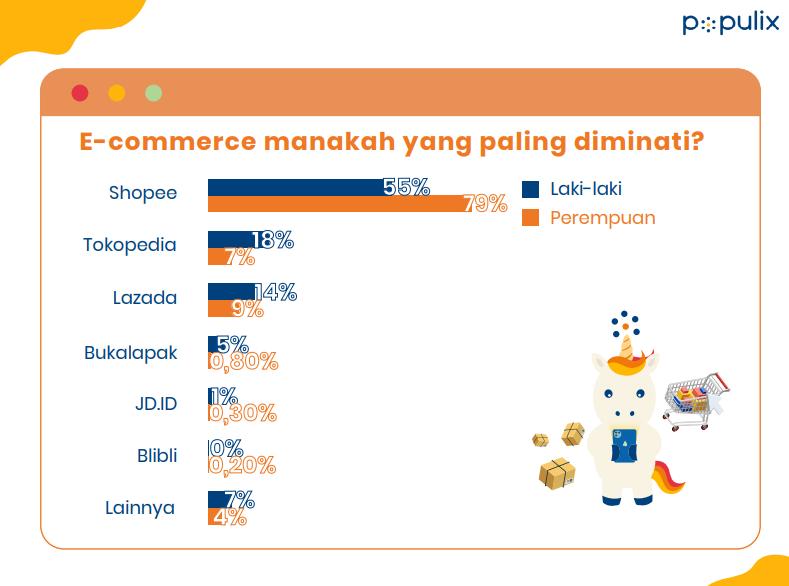 survei populix, data e-commerce favorit konsumen Indonesia saat belanja online