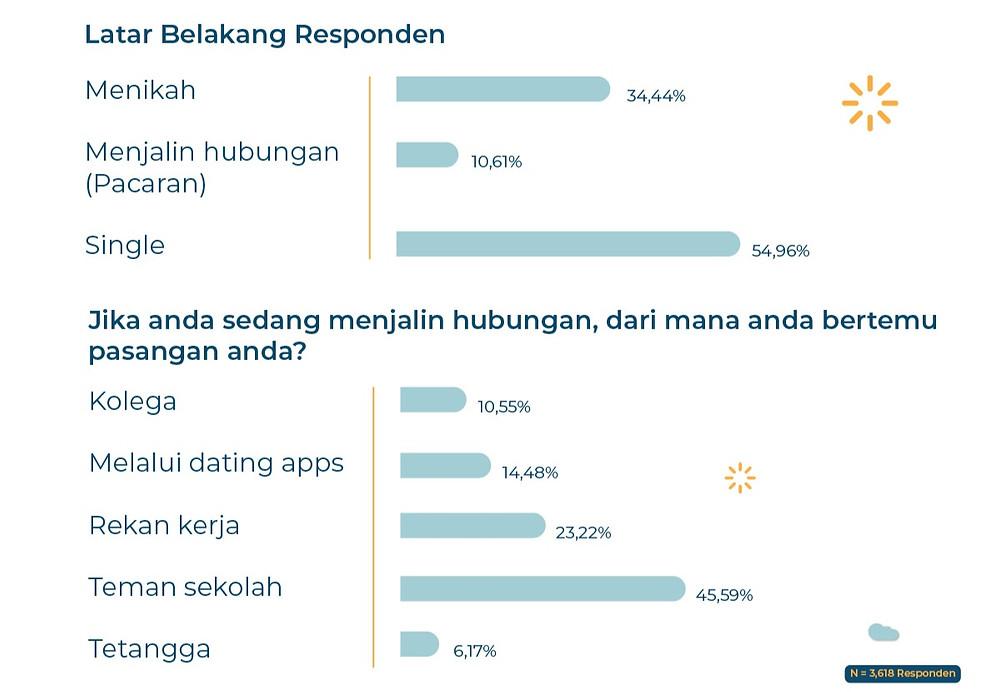 aplikasi kencan online, dating apps, survei, responden, populix