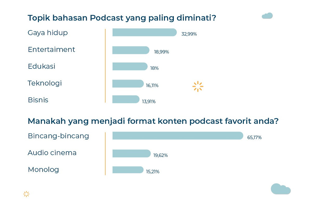 riset tentang podcast, survey tentang podcast