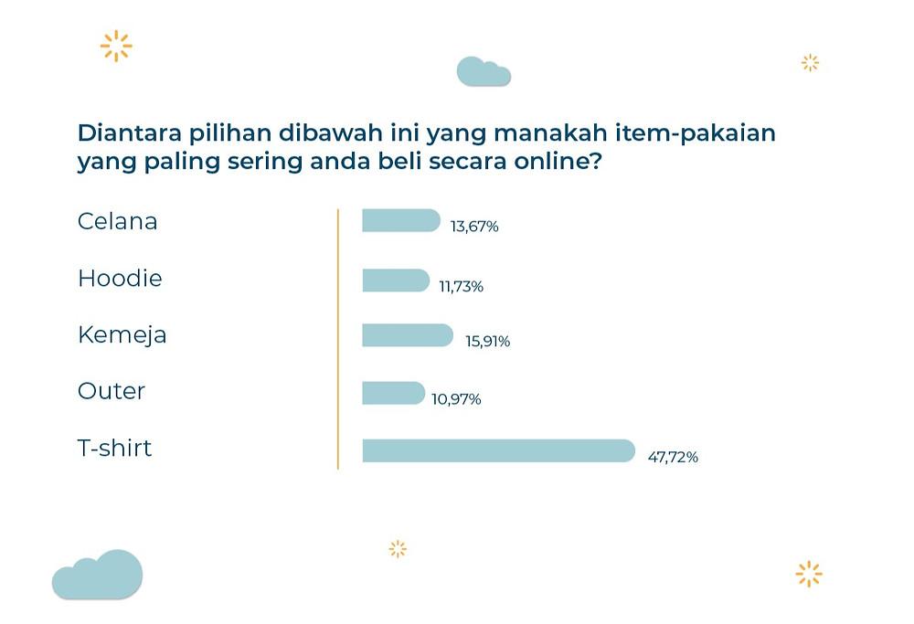 survei konsumen generasi Z belanja di e-commerce, market research, riset pasar, perilaku konsumen, perilaku generasi Z