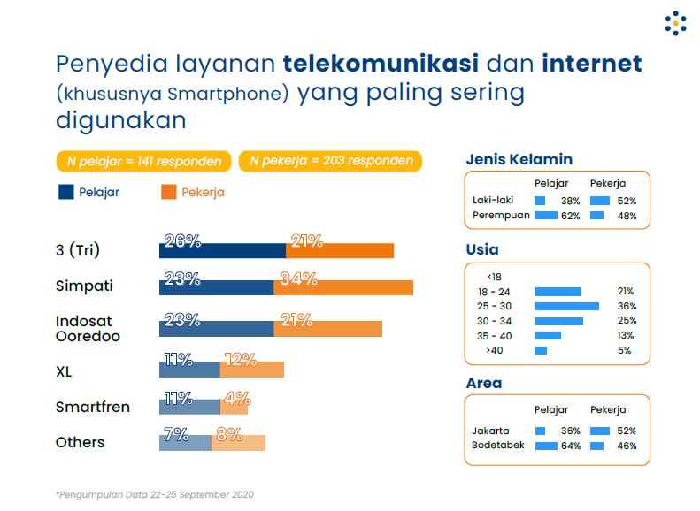 populix, survei pasar, riset, layanan telekomunikasi, operator internet, penggunaan internet