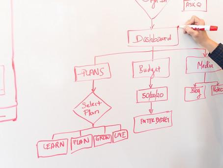 Panduan Lengkap Cara Membuat Flowchart untuk Perusahaan