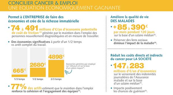 Etude économique de l'association Cancer@Work sur concilier maladie et travail