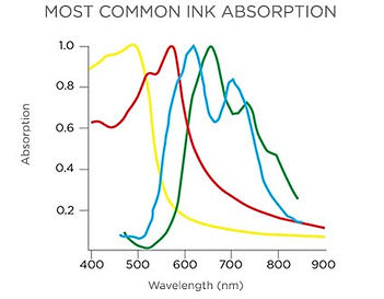 product-enlighten-most-common-ink-absorp